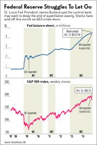 10.20.14 Fed Balance Sheet
