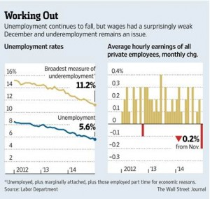 1.12.15  WSJ Employment