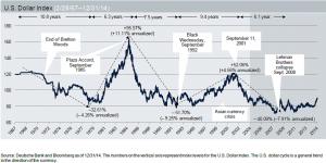 2.18.15 Dollar Chart