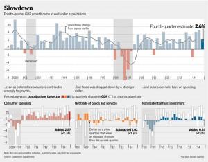 GDP chart WSJ 1.31.15