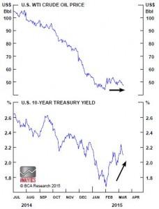 Chart 3.16