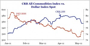 US Dollar and Commodities